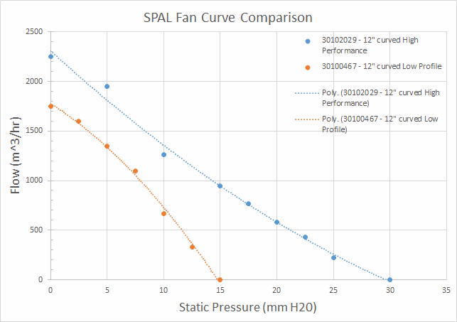 Verus Engineering Radiator Fan Blog, Fan Curve Comparison Graph